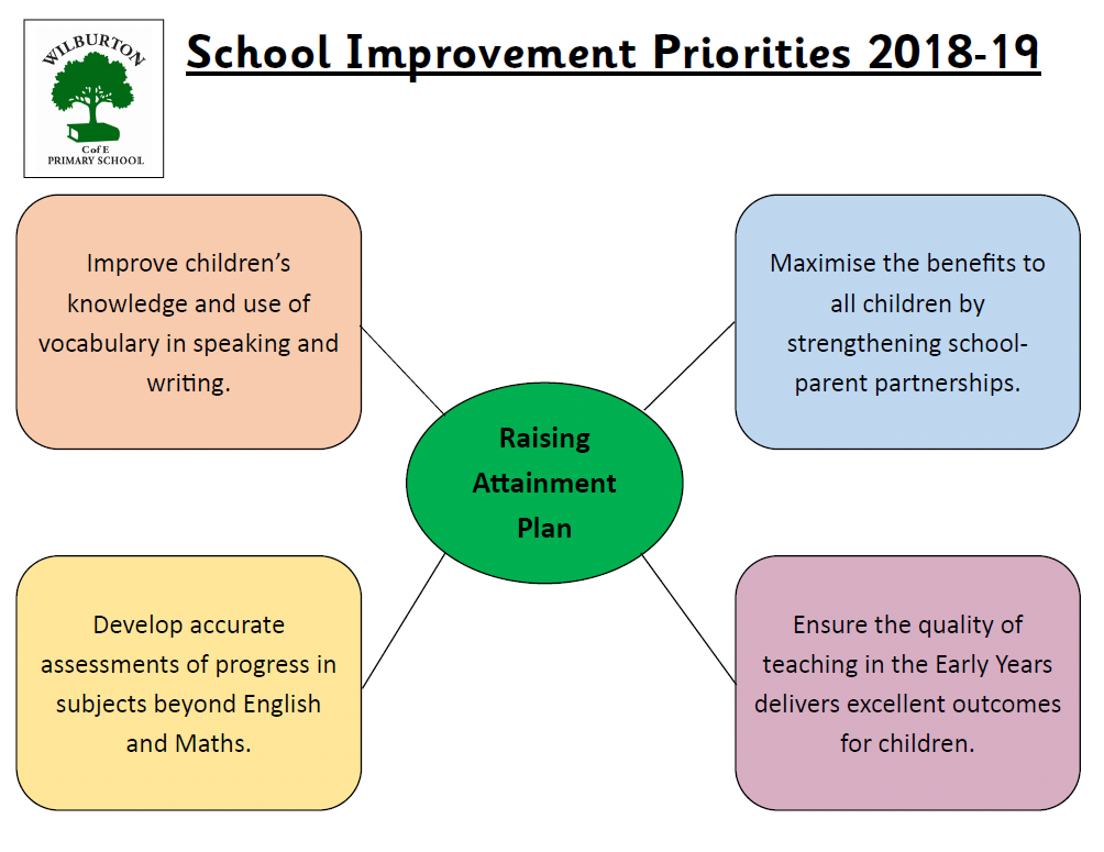 School Improvement Priorities Visual